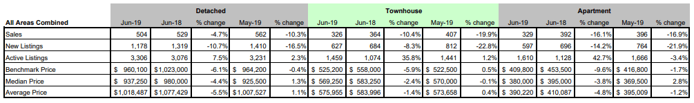 FVREB - Fraser Valley Statistics Package - june 2019 - All areas