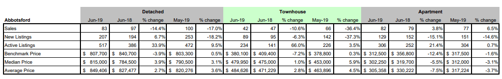 FVREB - Fraser Valley Statistics Package - june 2019 - abbotsford