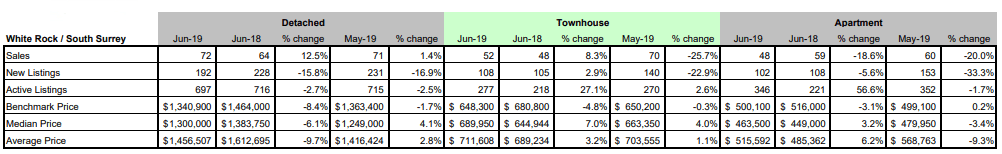 FVREB - Fraser Valley Statistics Package - june 2019 - white rock south surrey