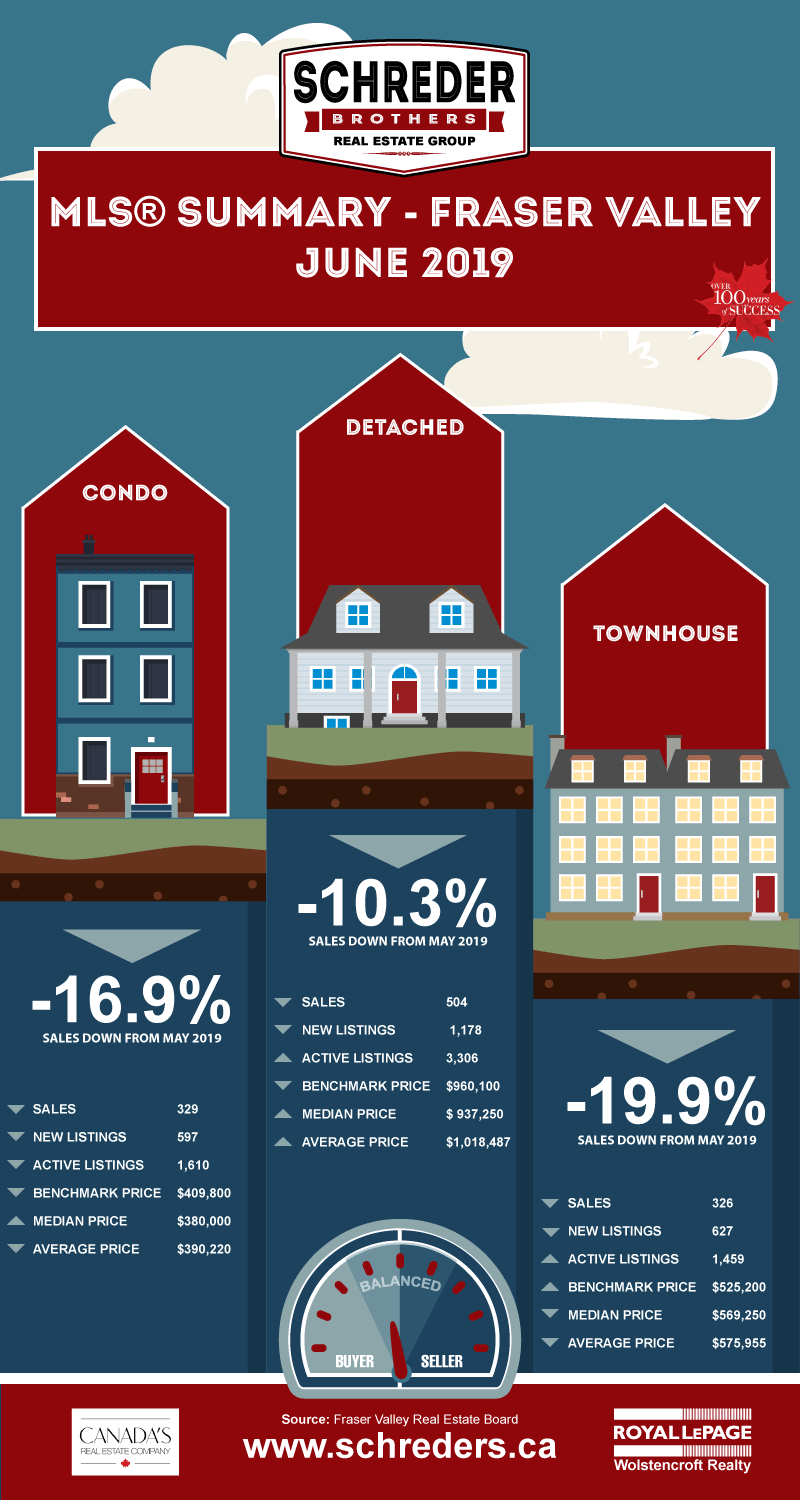 Schreder-Brothers-Real-Estate-The-Fraser-Valley-Real-Estate-Board-Report-Infographic-2019-JUNE