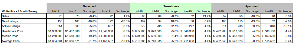 FVREB - Fraser Valley Statistics Package - July 2019 - White Rock - South Surrey