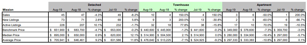 FVREB - Fraser Valley Statistics Package - august 2019 - Mission BC