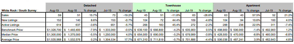 FVREB - Fraser Valley Statistics Package - august 2019 - white rock - south surrey BC